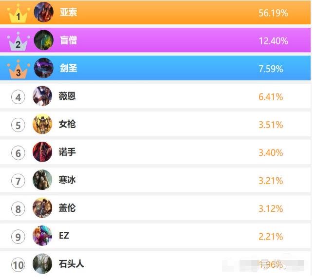 """LOL年度英雄评选:""""快乐风男""""亚索以56.17%得票率高居榜首"""