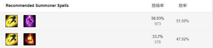 S9大发明家黑默丁格玩法 大头天赋符文,出装加点,上单团战思路