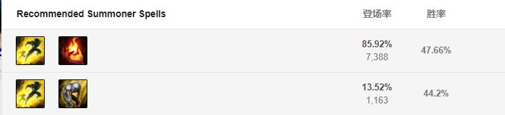 S9弗雷尔卓德之心玩法 布隆天赋符文,出装加点,辅助团战思路