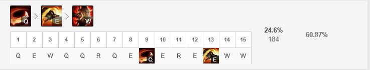 S9荒漠屠夫雷克顿中单玩法 鳄鱼符文天赋,出装加点,对线团战思路