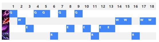 S9虚空行者卡萨丁玩法 天赋符文,出装加点,中单团战思路